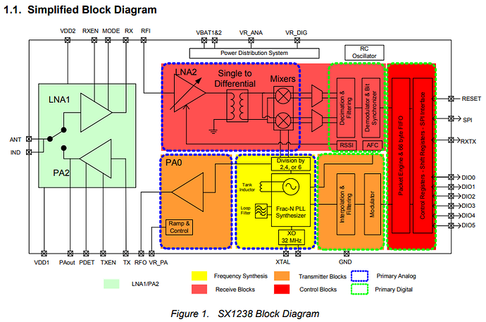 sx1238blockdiagram
